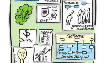 Ausgestaltung des Managementsystems mit Fokus auf die Prozesse: Sorgfältig erfassen und modellieren, um diese in der Optimierungsphase zu analysieren und zu verbessern (Bild: ConSense).