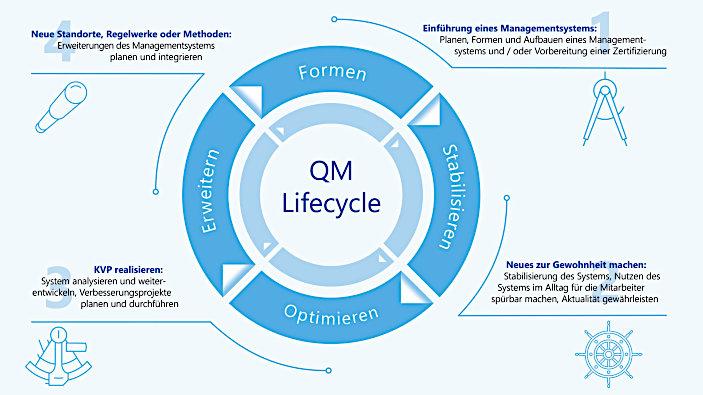 Zum akzeptierten und gelebten Qualitätsmanagement mit dem QM-Lifecycle: Das Vier-Phasen-Modell unterstützt bei der Identifikation des aktuellen Entwicklungsstadiums des Systems und der Identifizierung wichtiger Handlungsfelder (Bild: ConSense).